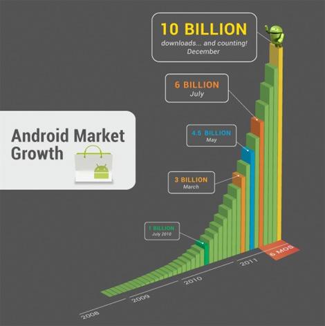 Google Android Market con 10 millones de descargas