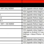 Motorola RAZR y RAZR MAXX tendrán ICe Cream Sandwich antes de finalizar junio
