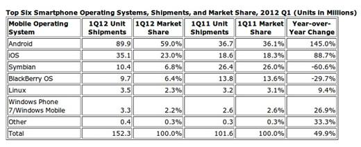 Tabla Top 6 en sistemas operativos en smartphones 2012