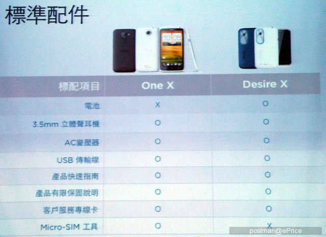 HTC Desire X y One X comparación tabla