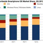 Android y iOS con el 85% de smartphones
