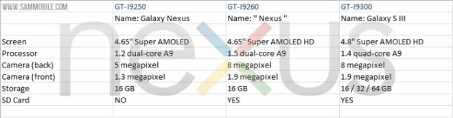 Sucesor del Samsung Nexus especificaciones