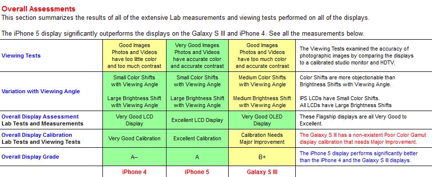 Comparación displays iPhone 5 Samsung Galaxy S III