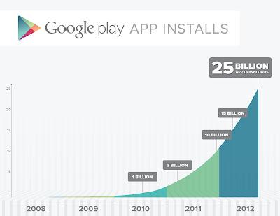 Google Play llega a 25 mil millones de descargas y baja de precio varias apps