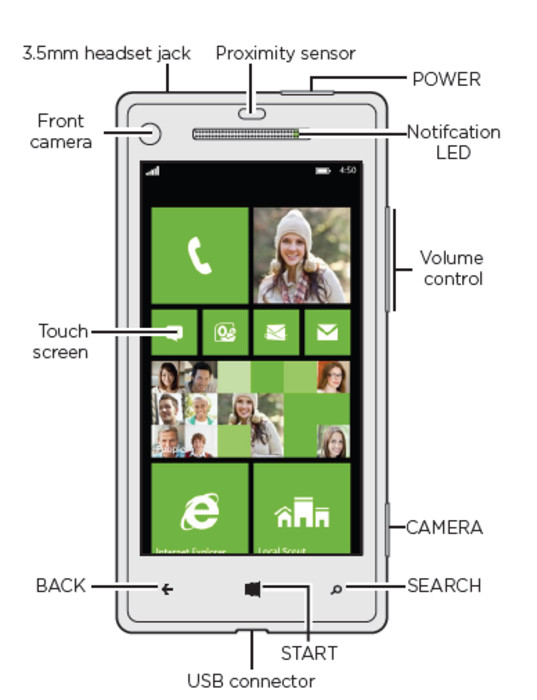 HTC 8X antes Accord con windows Phone 8