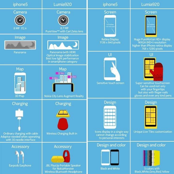 Nokia publica comparación gráfica de Lumia 920 contra iPhone 5