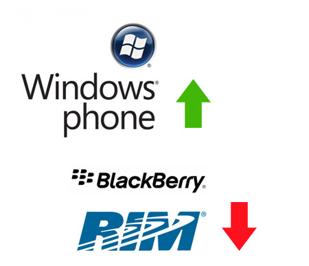 Windows Phone gana a BlackBerry en el market share de 8 países