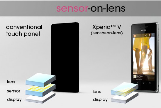 Xperia Vpantalla tecnología sensor-on-lens