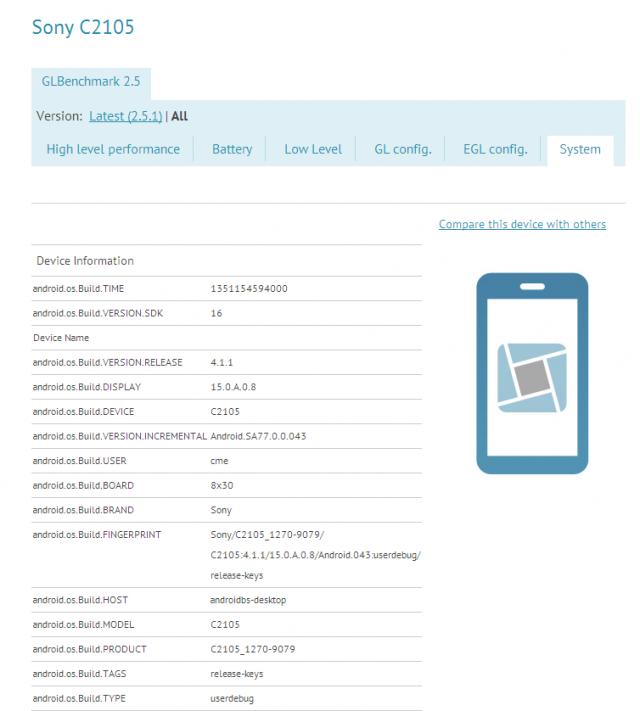 Sony C2105 en resultados benchmark