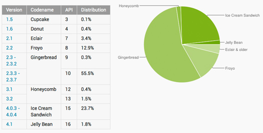 Android 4.1 Jelly Bean llega al 1.8% de dispositivos