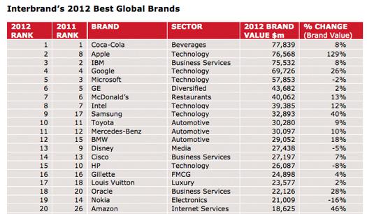 Top 100 compañías con más valor de todo el planeta a nivel general