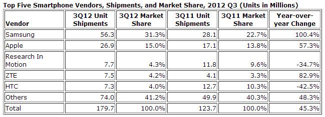 Top 5 ventas smartphones y teléfonos