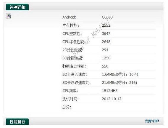 Sony C6603 resultados Benchs