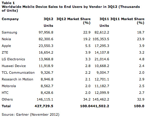 Tabla Ventas por compañía telefonía celular en tercer trimestre 2012