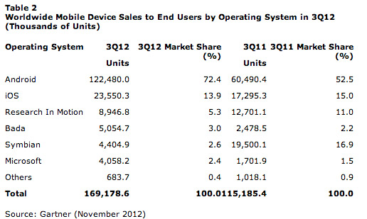 Tabla Ventas por sistema operativo móvil en tercer trimestre 2012