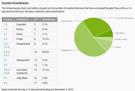 Jelly Bean llega 5.9% en gráfica de versiones de Android de noviembre