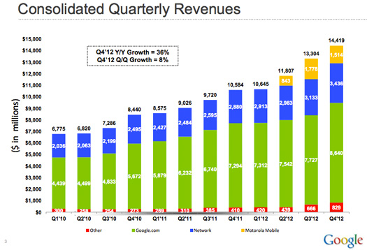 Google anuncia ganancias de $14.4 billones y de $1.51 billones para Motorola en 4 trimestre 2012