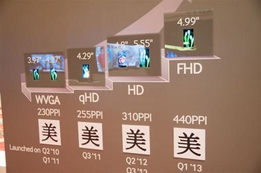 Samsung anuncia pantalla de 4.99 pulgadas 1080p del Galaxy S IV