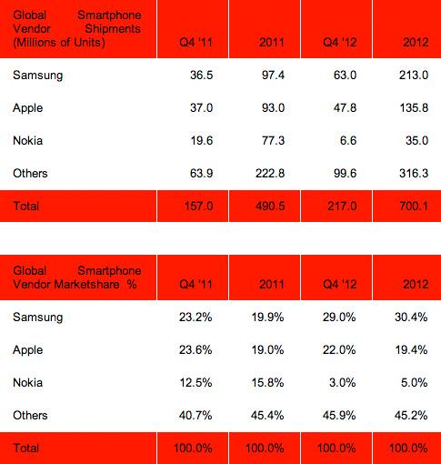 Lista ventas envíos teléfonos 2012