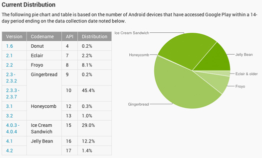 Gráfica y números de Distribución de Android en Enero 2013