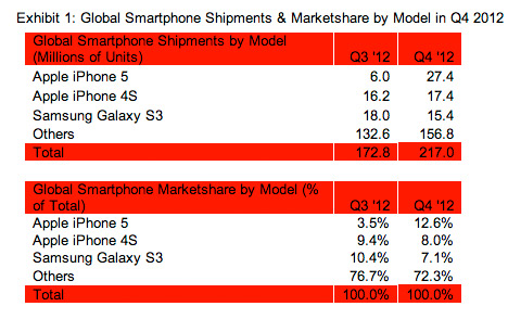 Tabla Apple iPhone 5 y 4S los smartphones mas vendidos en Q4 2012 seguido del Galaxy S III