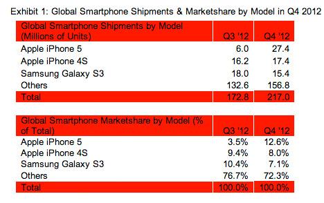 Tabla Apple iPhone 5 y 4S los smartphones mas vendidos en Q4 2012 seguido del Galaxy S III