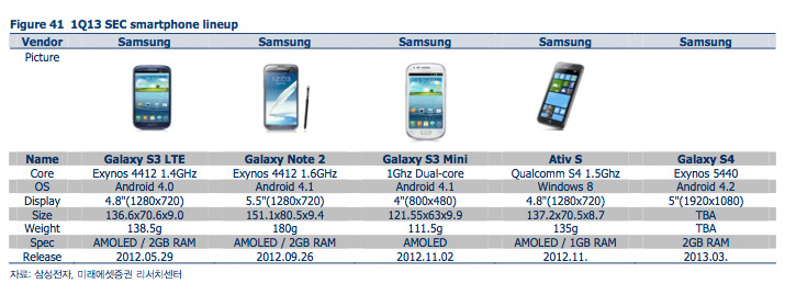 Samsung Galaxy S IV sería presentado en marzo