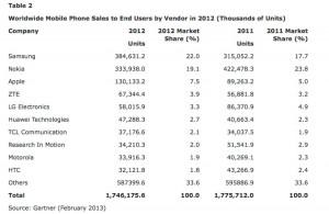 Tabla de Ventas de teléfonos móviles en 2012