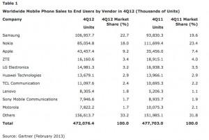 Tabla de Ventas de teléfonos móviles en Q4 2012