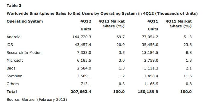 Tabla de Plataformas Móviles en 2012