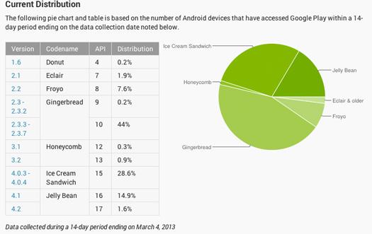 Android Plataformas estadísticas  marzo 2013