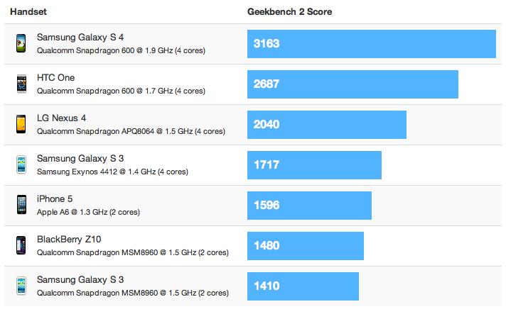 Resultados de Samsung Galaxy S 4 en pruebas doblega al iPhone 5 y otros Android