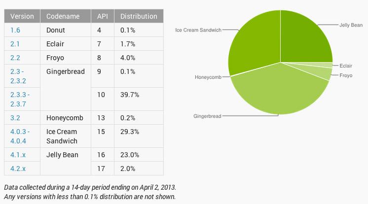 Números y Gráfica Android plataformas marzo abril 14 días