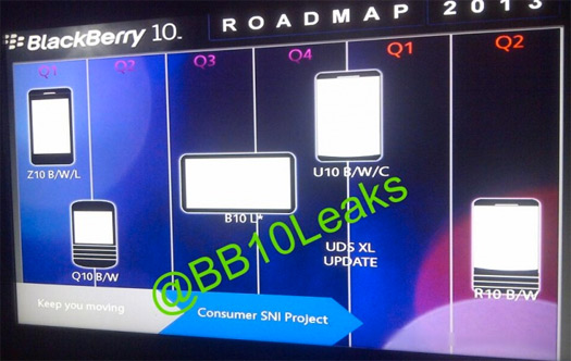 BlackBerry roadmap 2013-2014 Blackberry Tablet 10 B10L y Phablet U10