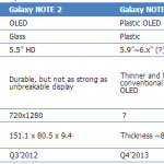 Galaxy Note III será con pantalla OLED de plástico de 5.9″