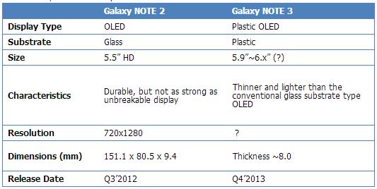 """Galaxy Note III  pantalla OLED de plástico de 5.9"""""""