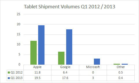 Tablets Android y iOS con el 91% del mercado Windows tablets un 7.5%