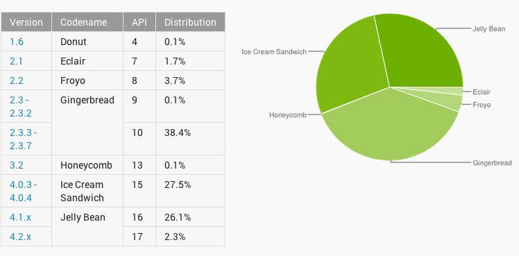 Gráfica y porcentajes de versiones Android en abril 2013