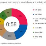 En promedio, la gente usa su iPhone más de una hora al día