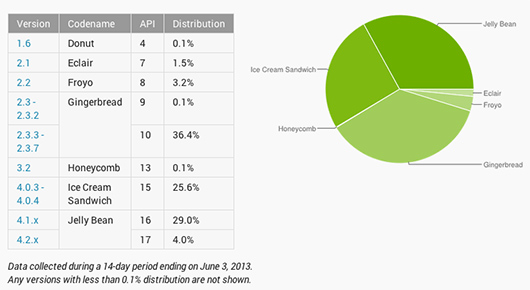 Gráfica Android en mayo, Jelly Bean crece Gingerbread número uno