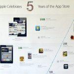 Apple celebra 5 aniversario de App Store