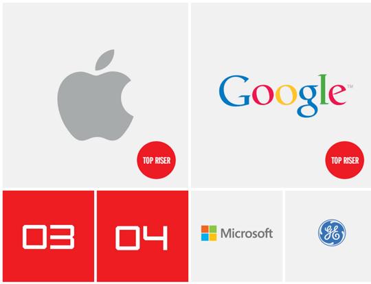 Apple es la marca más valiosa