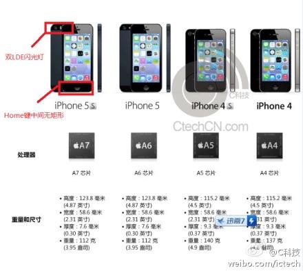 Apple iPhone 5S en especificaciones filtradas