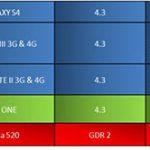 Fechas de actualización a Android 4.3 para el Galaxy S4, S III y Note II