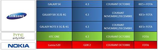 Fechas de actualización a Android 4.3 Samsung Galaxy S4, S III y Note II, HTC One