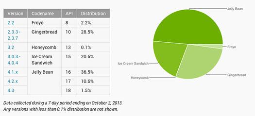 Android en Septiembre números instalaciones versiones