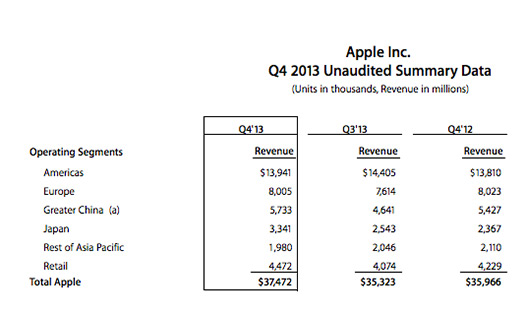 Apple ventas tres últimos trimestres financieros 2013