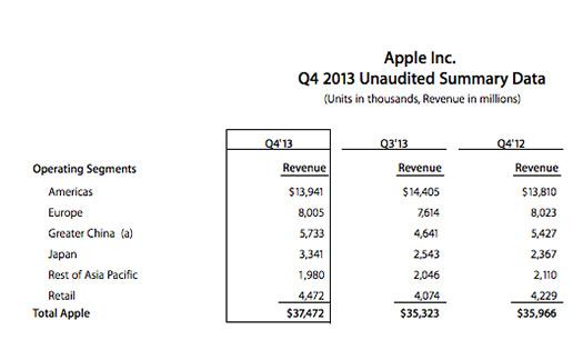 Apple ventas tres últimos trimestres financieros 2013