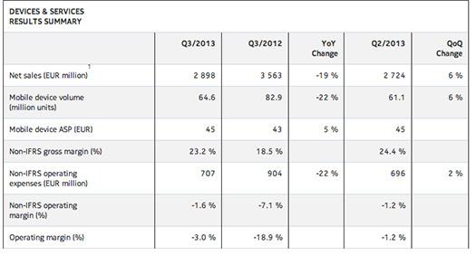 Nokia ventas Q3 2013