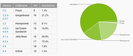 Estado de distribución de Android diciembre 2013 gráfica